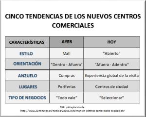 cinco-tendencias-de-los-nuevos-centros-comerciales1-1